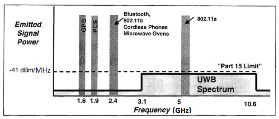 "Emitted  Signal  Power  -41 dBNMHz  1.6 1.9  2.4  802.11b  Cordless Phones  Microwave Owns  3.1  5  802.110  ""Part 15 Limit""  UWB  Spectrum  IC6  Frequency (GHz)"